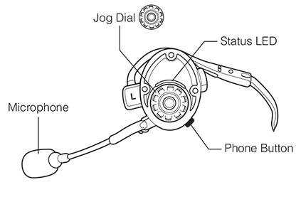 Labelled drawing of headset